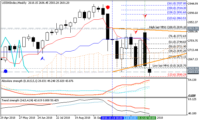 Market condition-us500index-w1-fx-choice-limited.png
