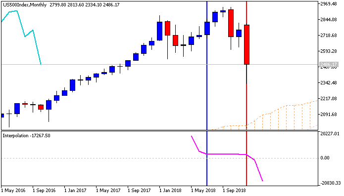 Next Week News-us500index-mn1-fx-choice-limited.png