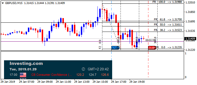 Next Week News-gbpusd-m15-alpari-international-limited.png