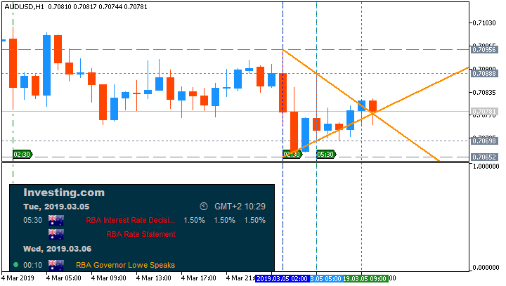 AUD News-audusd-h1-metaquotes-software-corp-2.png