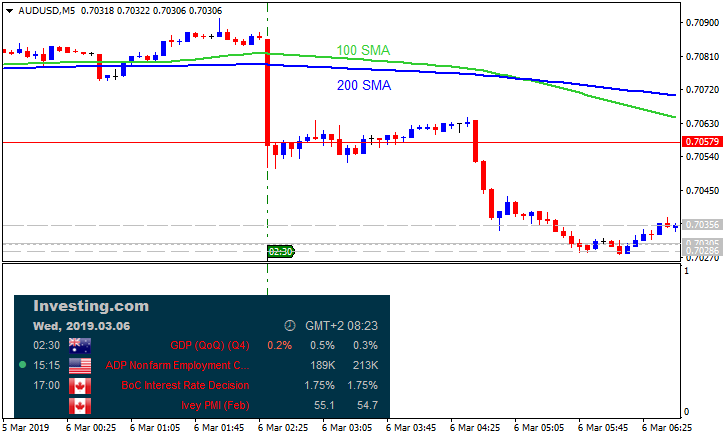 The News / Hottest-audusd-m5-metaquotes-software-corp.png