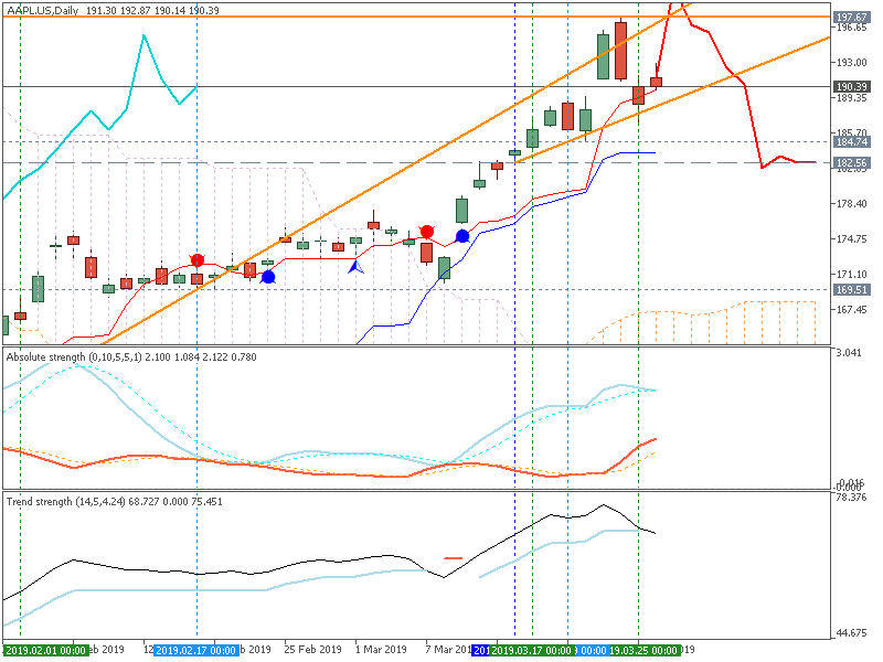 Supply and Demand trading report-aapl.usdaily.png