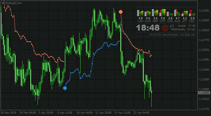 EUR News-eurusd-h4-alpari-international.png