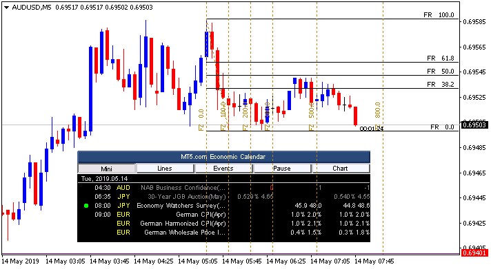 AUD News-audusd-m5-alpari-international.png