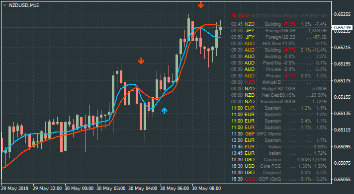 NZD News-nzdusd-m15-alpari-international.png