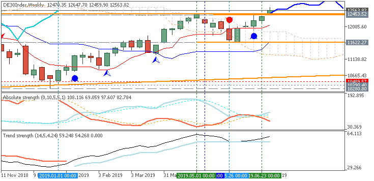 Market condition-de30index-w1-fx-choice-limited.png