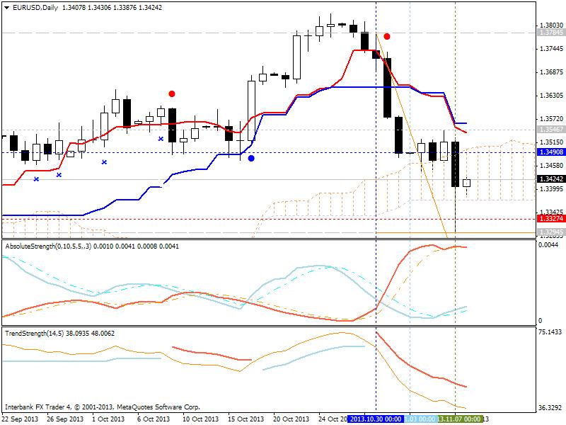 Market condition-eurusd-d1-ibfx-inc-2.png