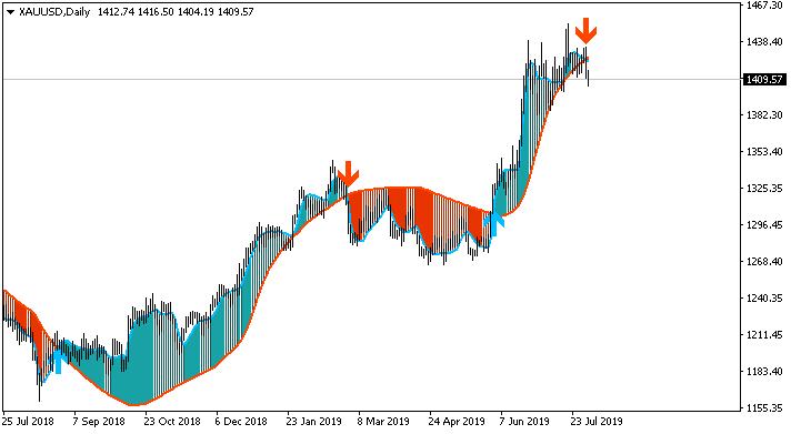 Market condition-xauusd-d1-alpari-international.png