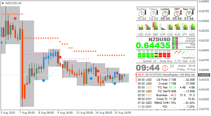NZD News-nzdusd-h4-alpari-international-2.png