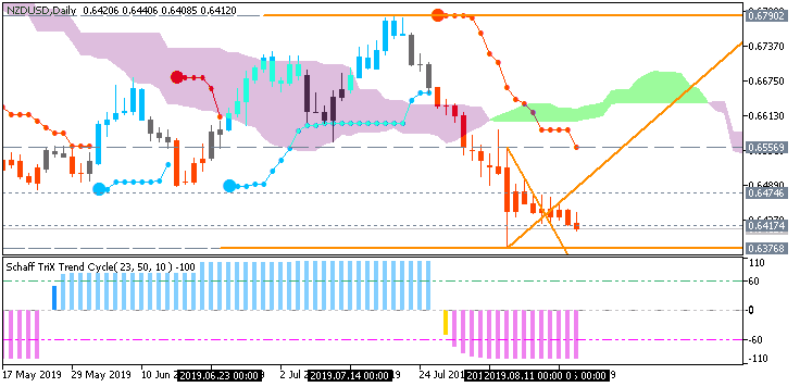 NZD News-nzdusd-d1-fx-choice-limited.png