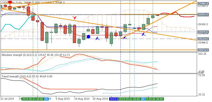 Market News-us30index-d1-fx-choice-limited.png
