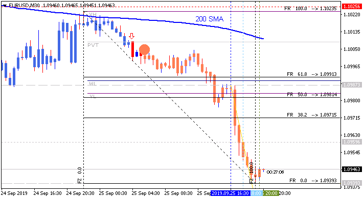 Next Week News-eurusd-m30-alpari-international.png
