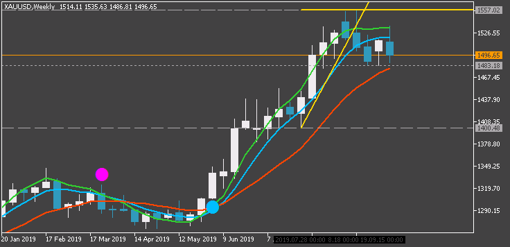 Market News-xauusd-w1-fx-choice-limited.png