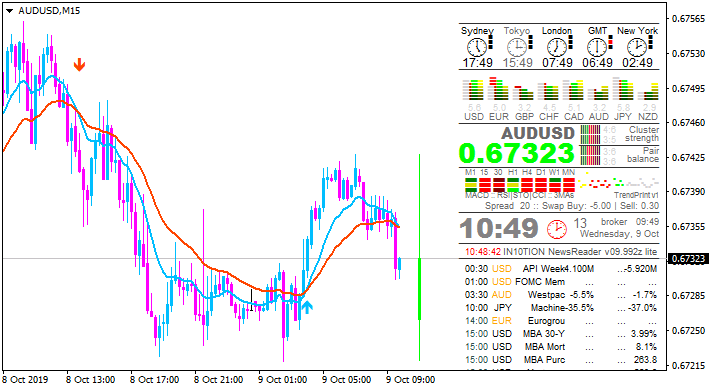 AUD News-audusd-m15-alpari-international.png