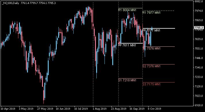 Stocks, ETFs, Options, Commodities & Currencies-nq100-d1-alpari-international.png