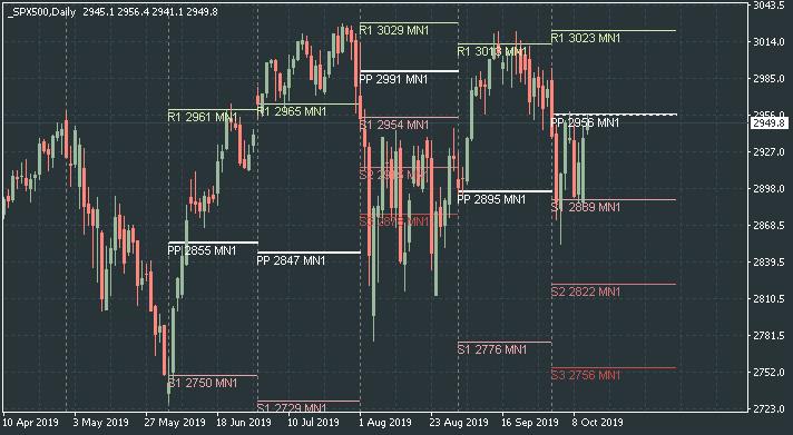 Stocks, ETFs, Options, Commodities & Currencies-spx500-d1-alpari-international.png