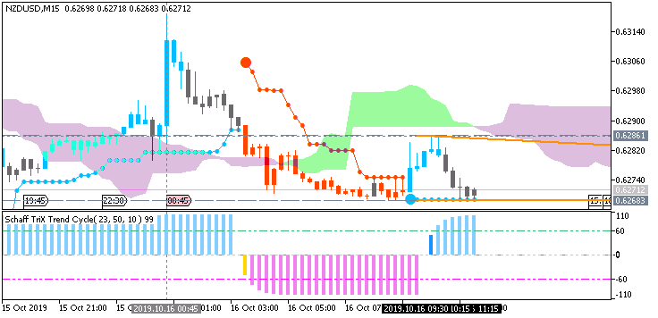 NZD News-nzdusd-m15-fx-choice-limited.png