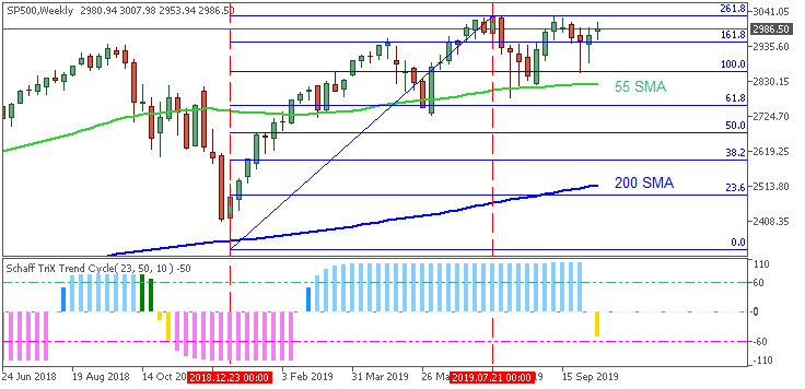 Stocks, ETFs, Options, Commodities & Currencies-sp500-w1-ifcmarkets-corp.png