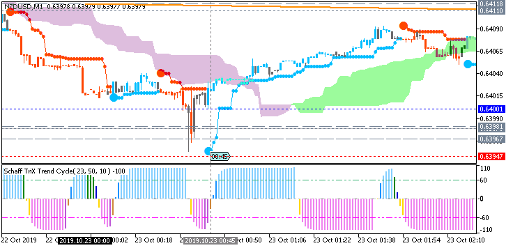 NZD News-nzdusd-m1-fx-choice-limited.png