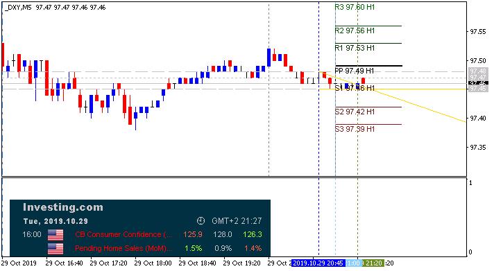 USD News-dxy-m5-alpari-international.png