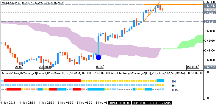 AUD News-audusd-m15-fx-choice-limited-3.png
