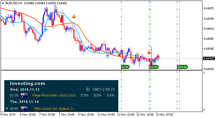 AUD News-audusd-h1-alpari-international.png