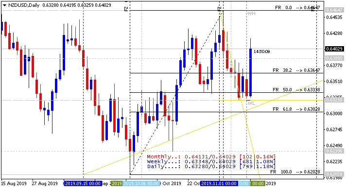 Next Week News-nzdusd-d1-alpari-international.png