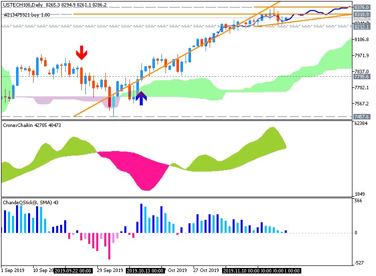 Market News-ustech100-d1-just2trade-online-ltd.png