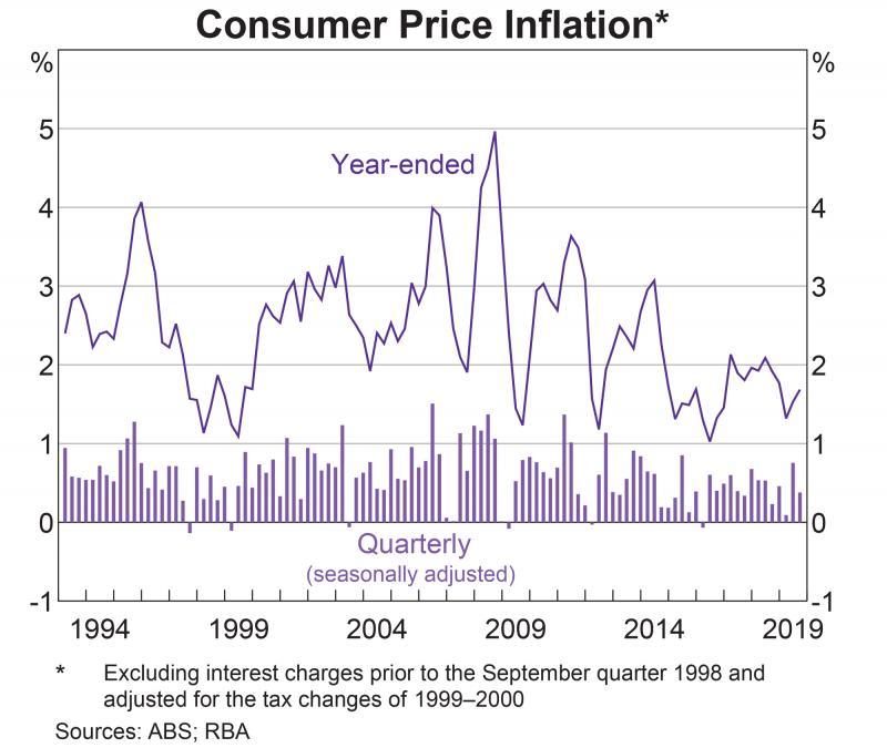 Australia Inflation-consumer-price-inflation.jpg