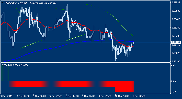 Australia Inflation-audusd-h1-alpari-international.png