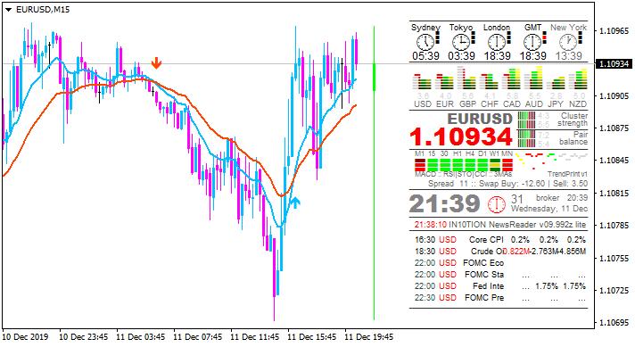USD News-eurusd-m15-alpari-international.png