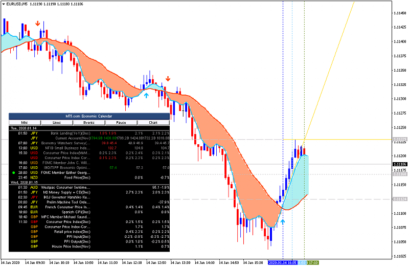 USD News-eurusd-m5-alpari-international-2.png