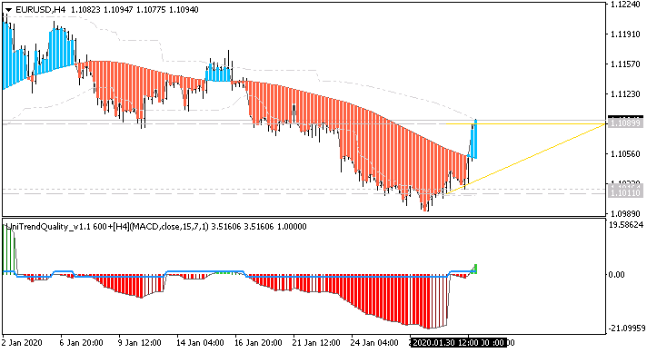 USD News-eurusd-h4-alpari-international.png