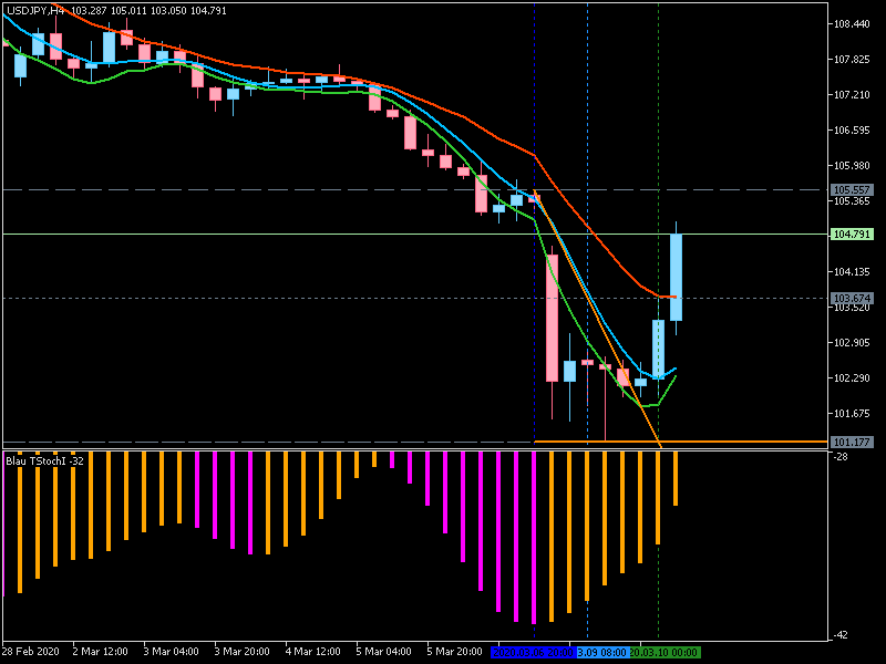 JPY News-usdjpy-h4-metaquotes-software-corp.png