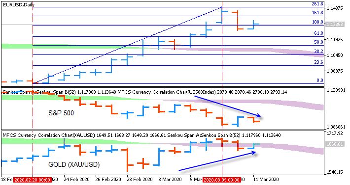 Market News-eurusd-d1-fx-choice-limited.png