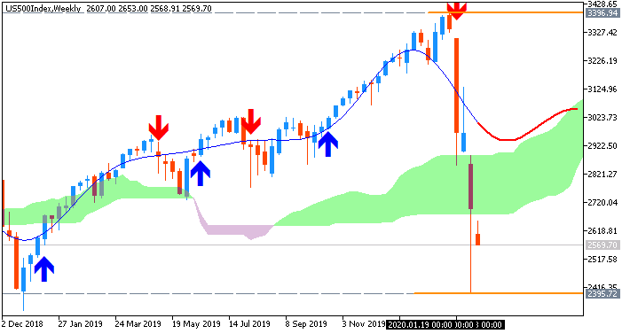 Market News-us500index-w1-fx-choice-limited.png