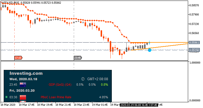 NZD News-nzdusd-m15-fx-choice-limited-2.png