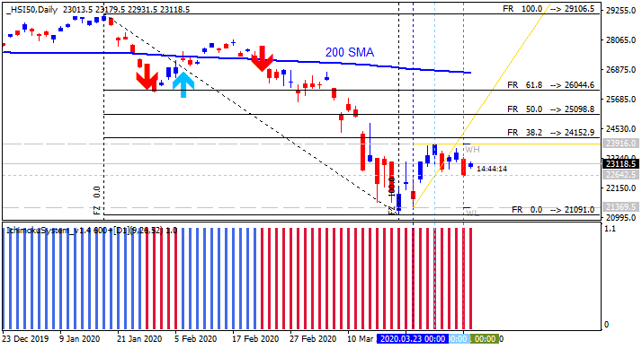 Stocks, ETFs, Options, Commodities & Currencies-hsi50-d1-alpari-international.png