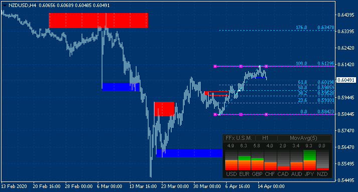 NZD News-nzdusd-h4-alpari-international.png