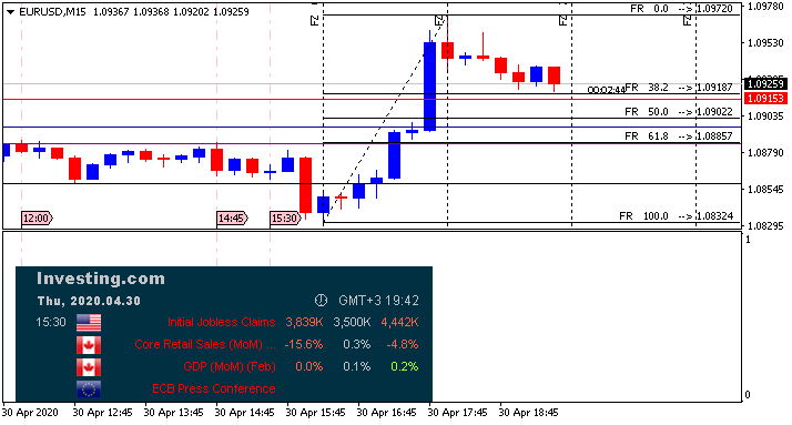 USD News-eurusd-m15-alpari-international.png
