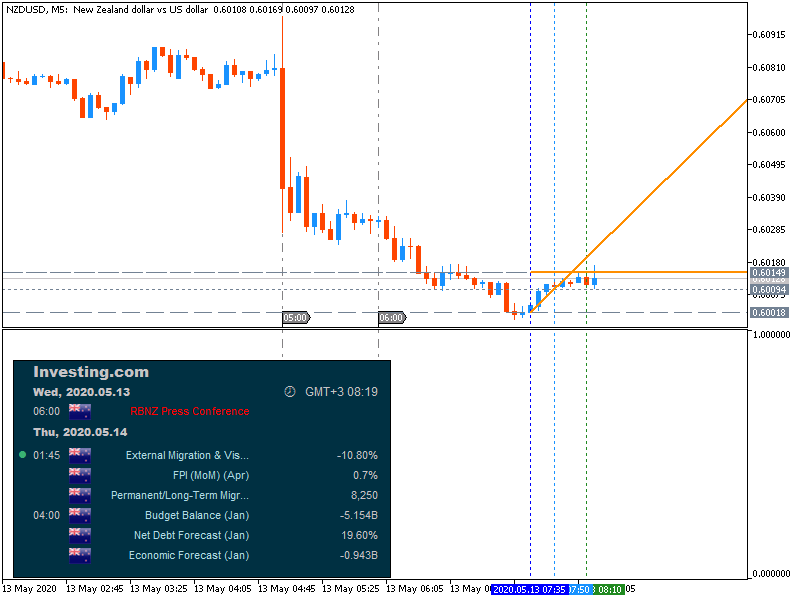 NZD News-nzdusd-m5-fx-choice-limited-7.png