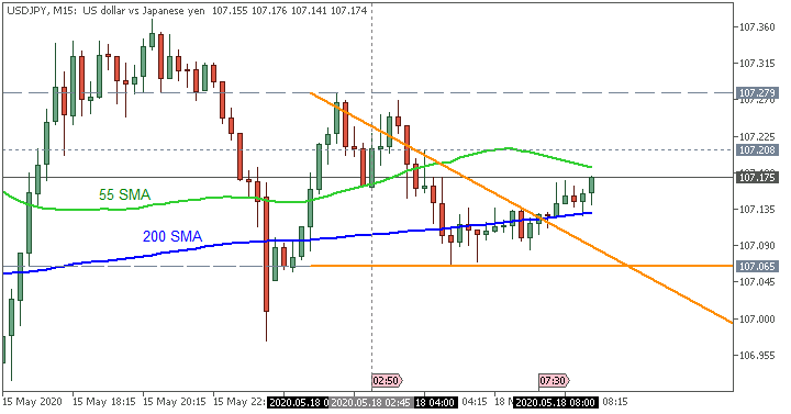 JPY News-usdjpy-m15-fx-choice-limited.png