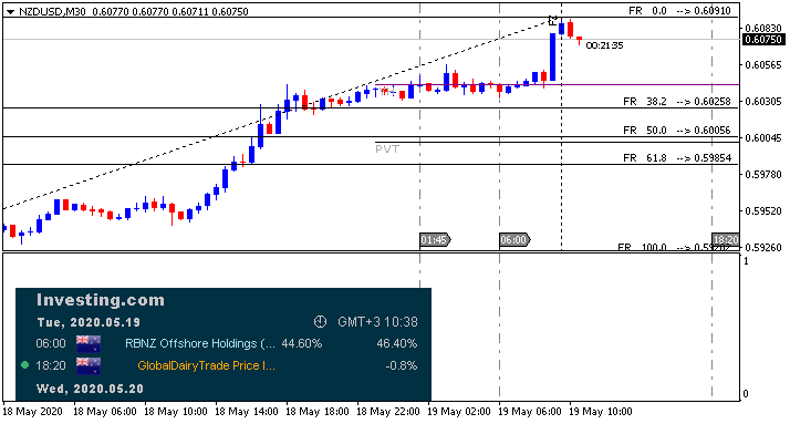 NZD News-nzdusd-m30-alpari-international.png