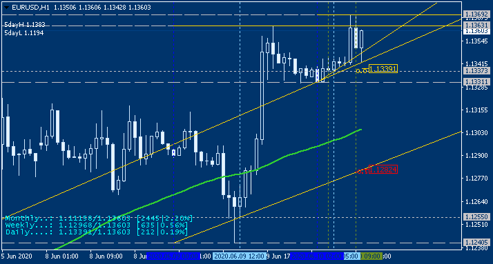 USD News-eurusd-h1-alpari-international.png