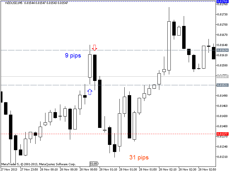 NZD News-nzdusd-m5-metaquotes-software-corp-9-pips-up-31-pips-down.png
