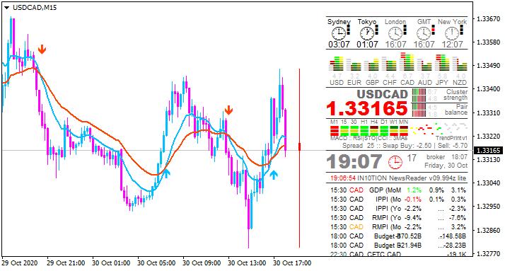 USD News-usdcad-m15-alpari.png