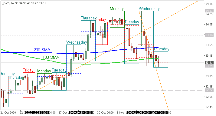 Next Week News-dxy-h4-alpari.png