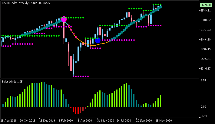 The News / Hottest-us500index-w1-fx-choice-limited.png