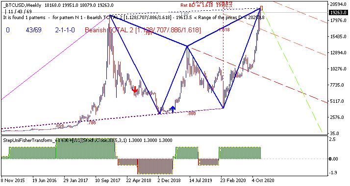 Stocks, ETFs, Options, Commodities & Currencies-btcusd-w1-alpari.png