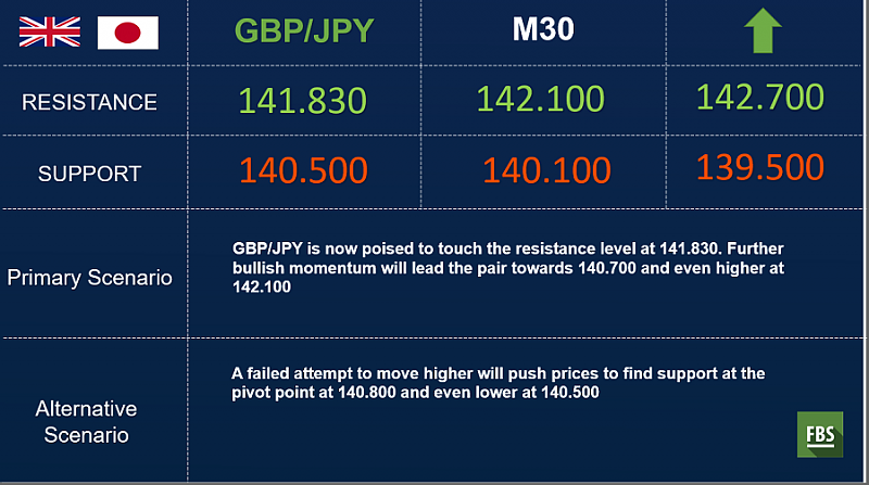 FBS : Daily Market Analysis-gbpjpy-outlook.png